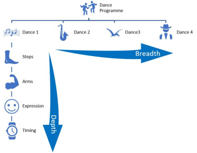To show the difference between Breadth and Depth of Knowledge