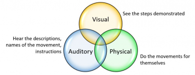 To show how different learning styles overlap when teaching dance