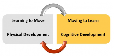 To show how learning to move supports moving to learn and vice versa