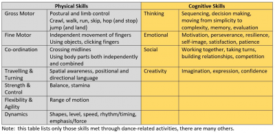 A Table showing the different skills met by dance
